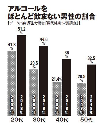 世間では「若者の酒離れ」といわれているが、18年の「飲酒頻度」調査を見ると「ほとんど飲まない」「飲まない(飲めない)」は各世代で増加。割合では、意外にも30代、40代が約15%増と最も増えている